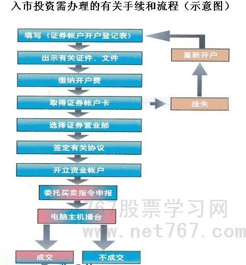 股票开户流程图